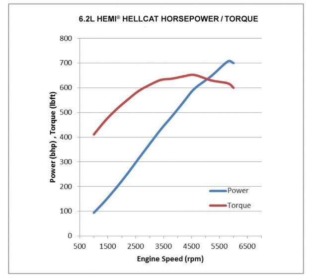 Hellcat-power-curve-201407211700-31-626x560